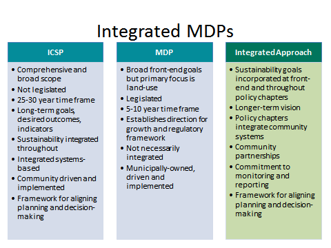 Time to update your Municipal Development Plan? Consider an Integrated MDP!