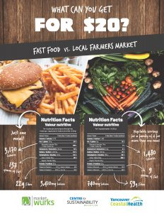 Squamish-Lillooet Food Project Nutrition Poster